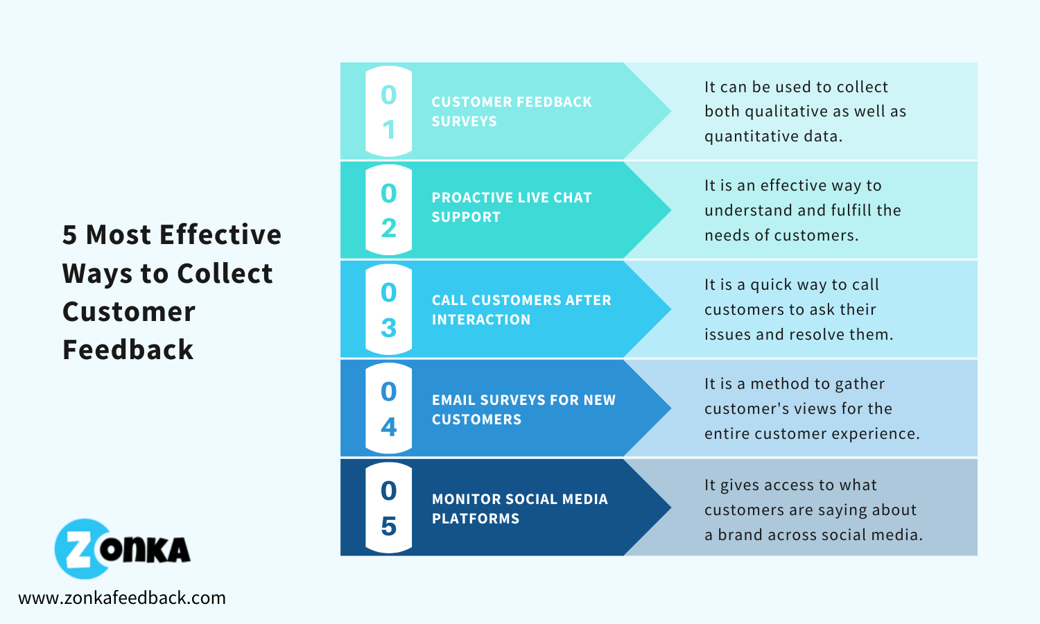 5-most-effective-ways-to-collect-customer-feedback