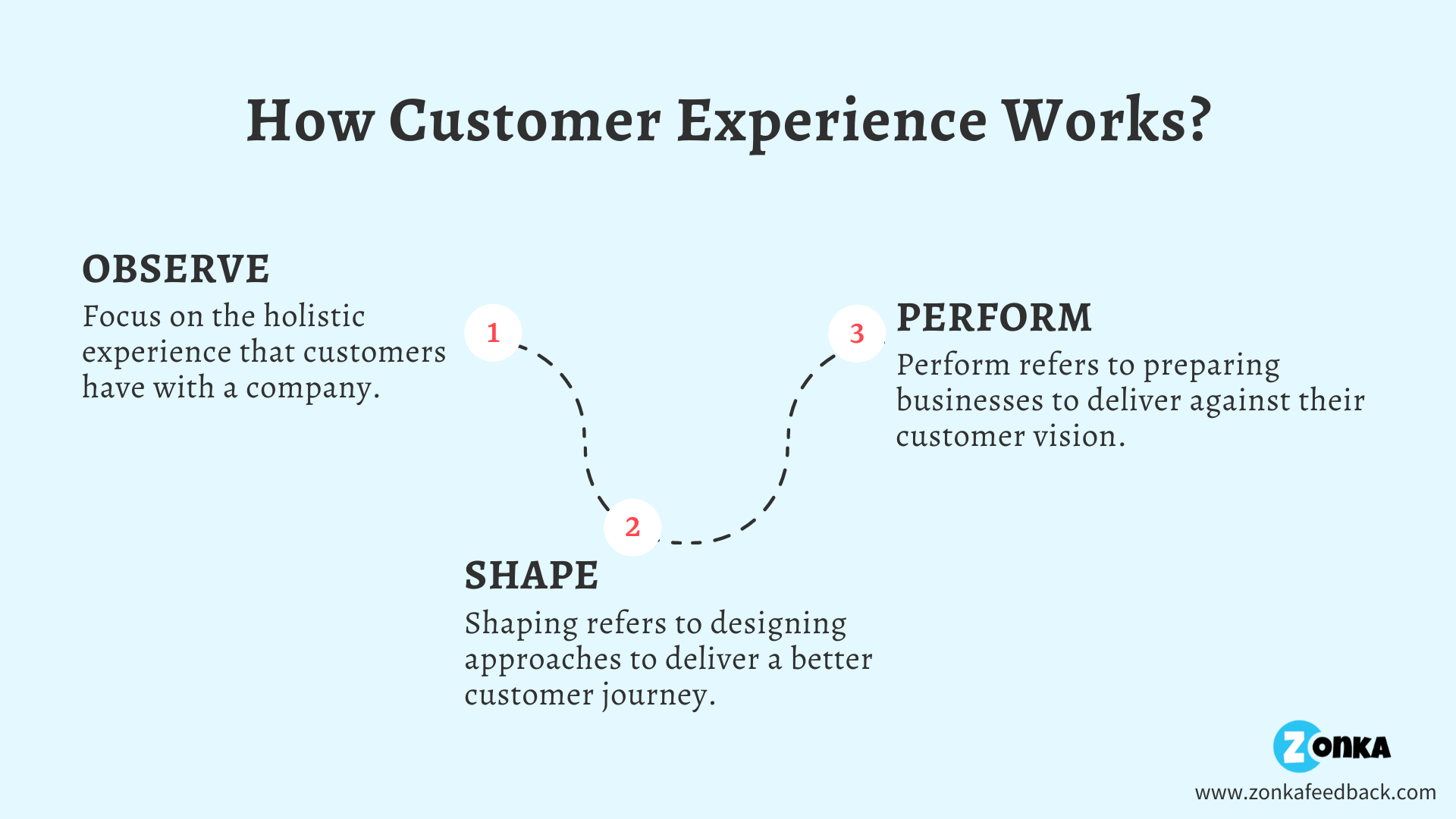 Customer Experience Stats & Trends
