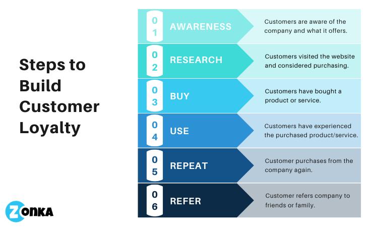 Customer Loyalty-2