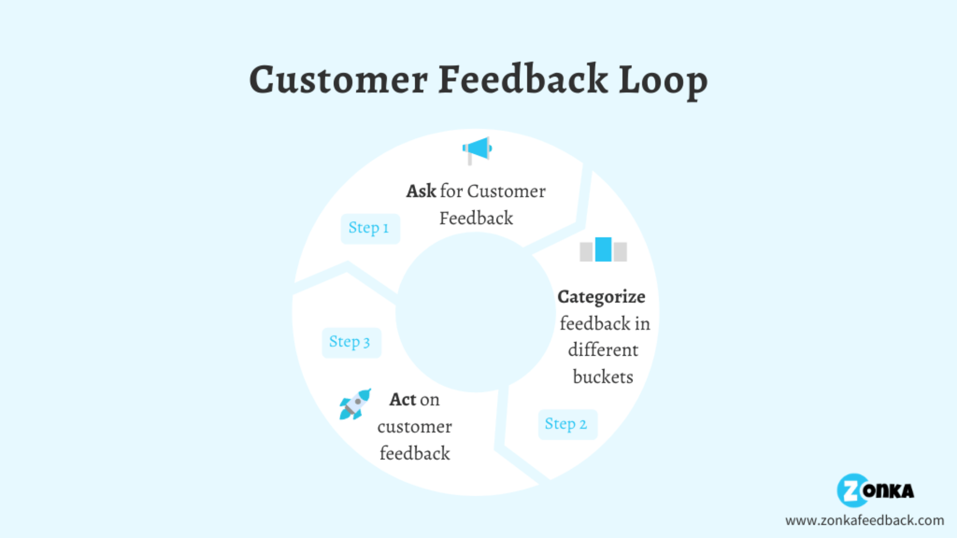 Customer_Feedback_Loop