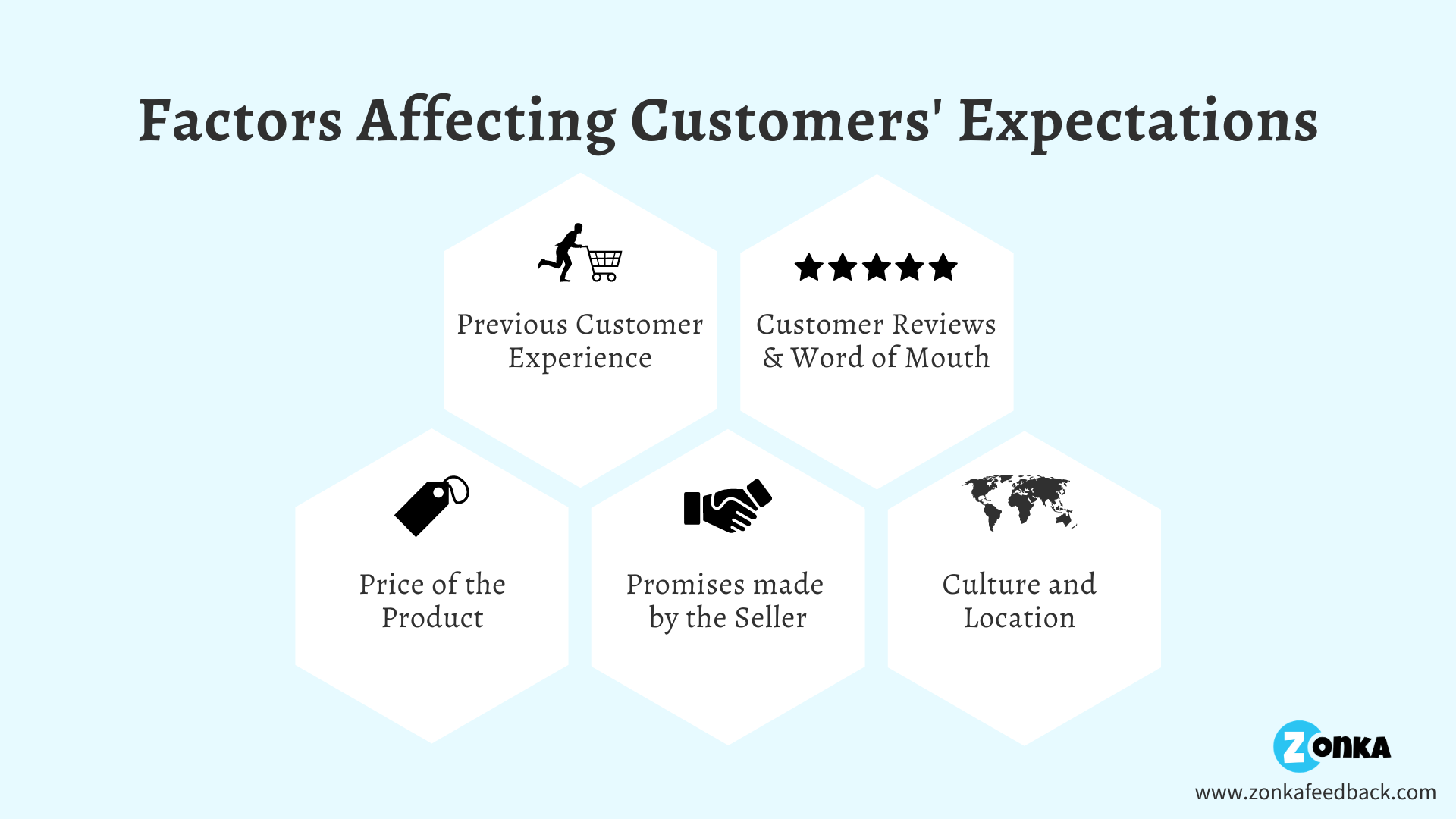 Factors Affecting Customer Expectations