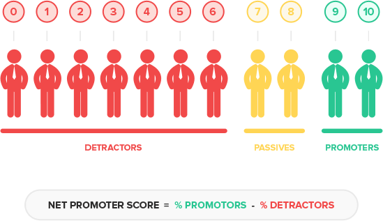 promoter detractor passives