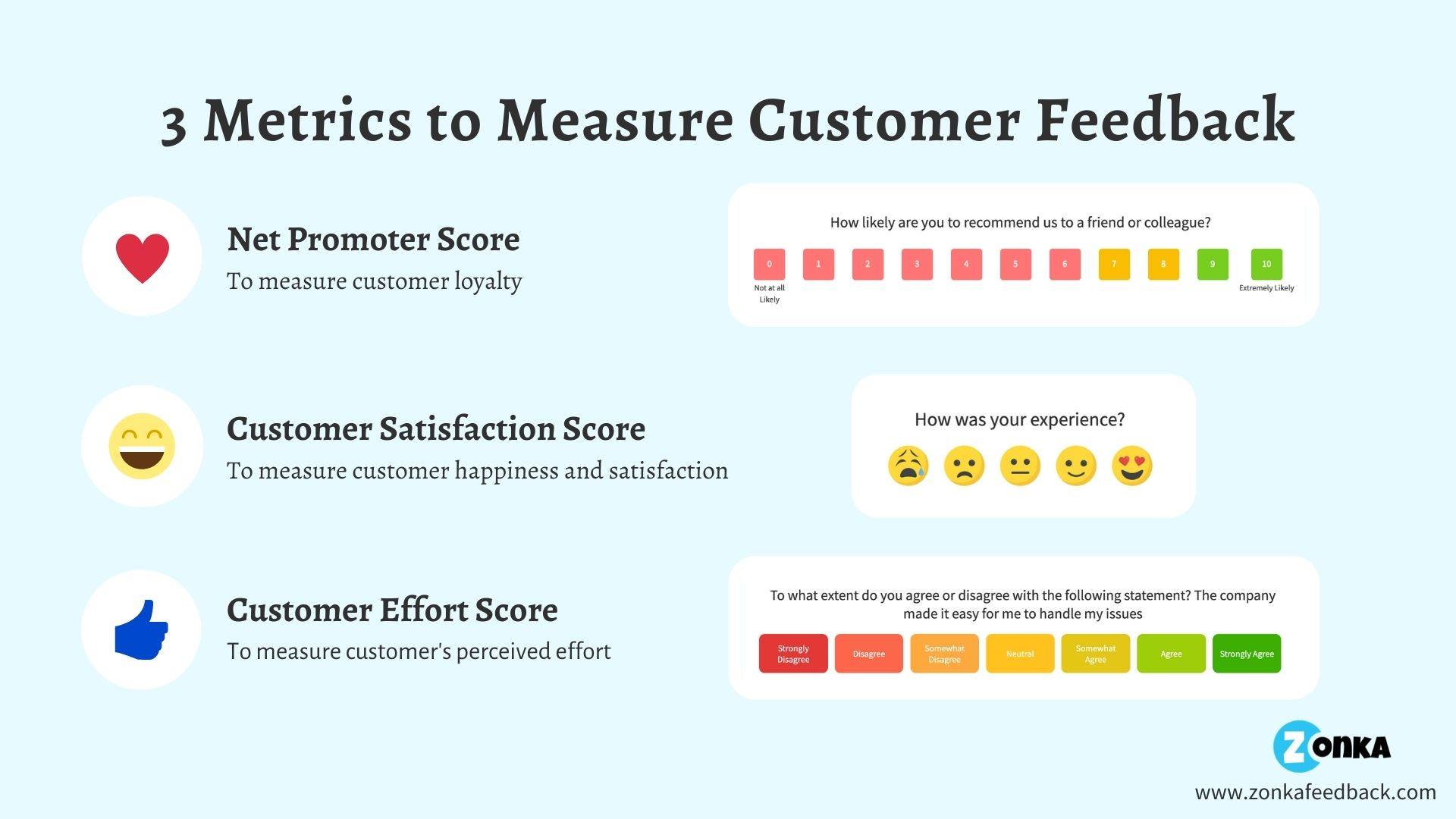 Metrics to Measure Customer Feedback