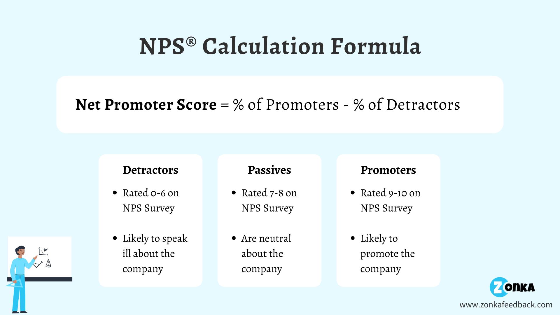 NPS Calculation Formula