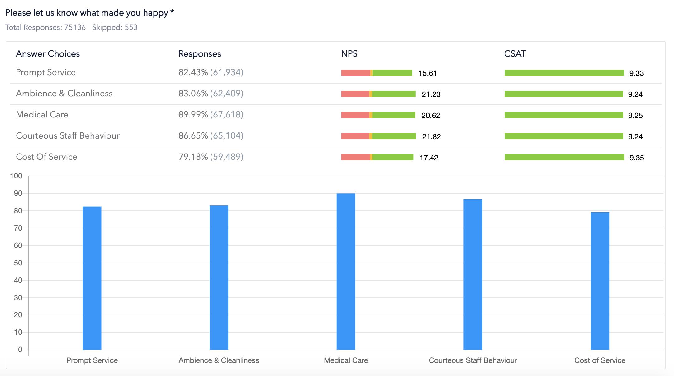 NPS Metrics for all Feedback Questions