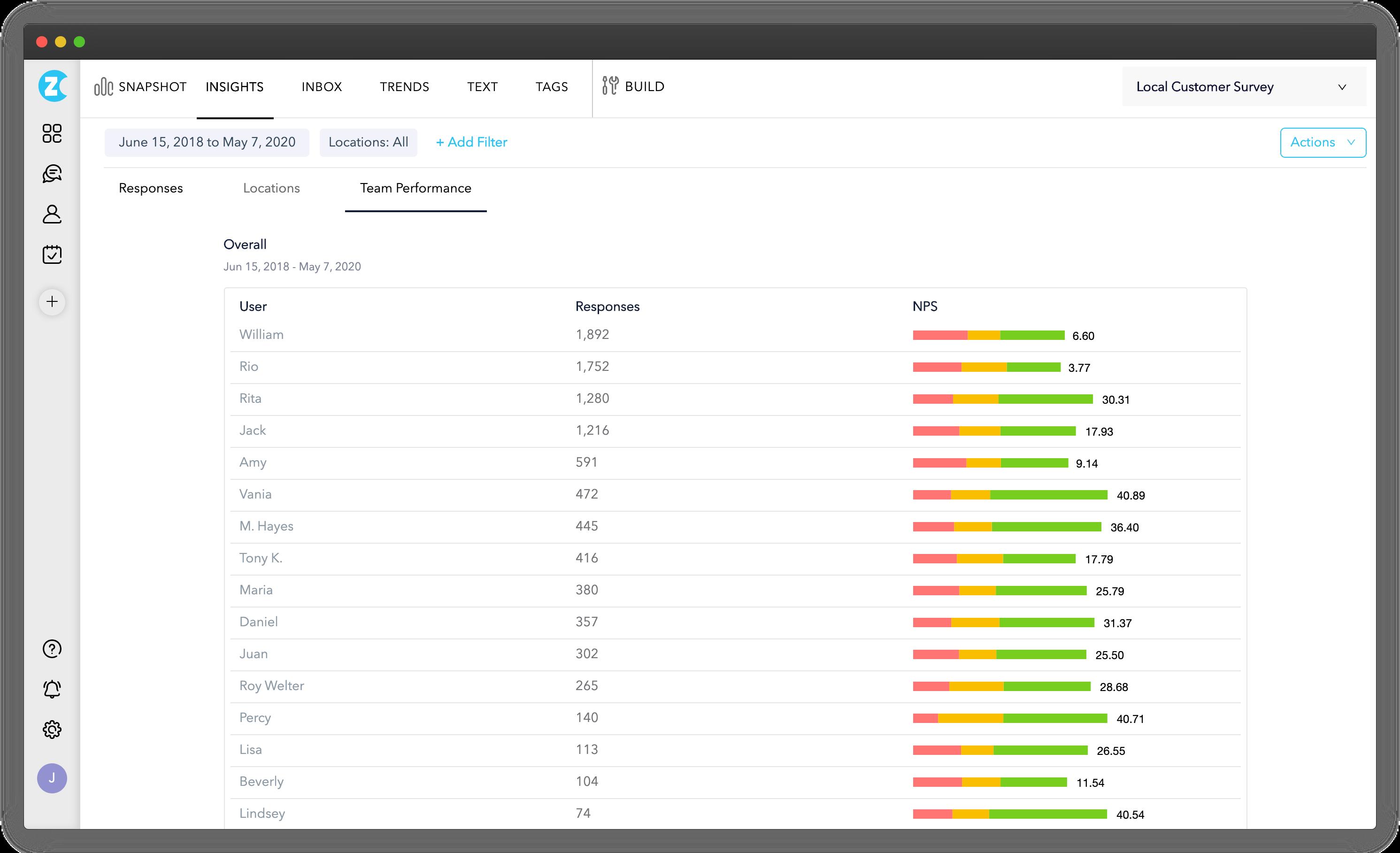 Team Performance Report