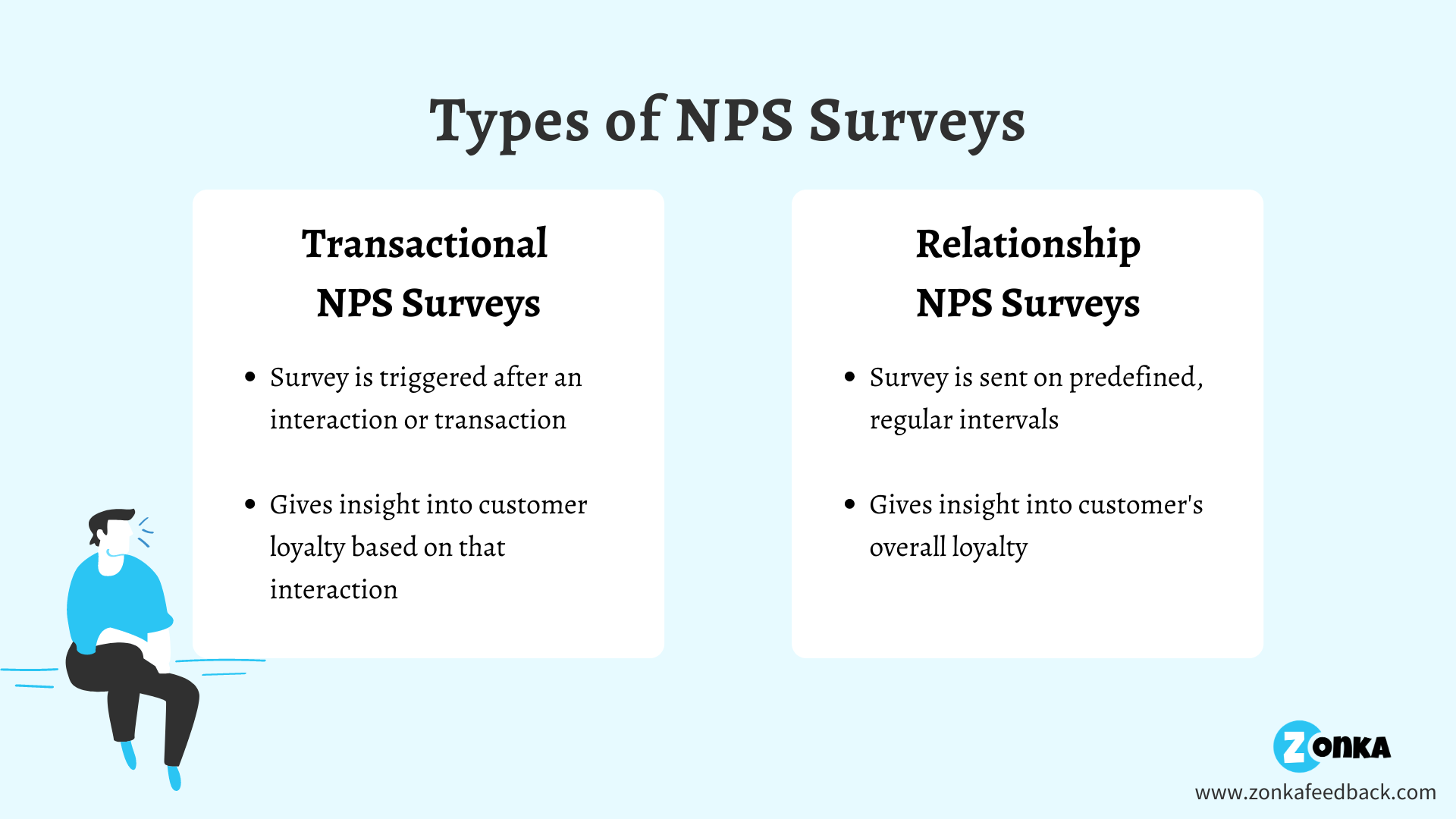 Difference between Transactional and Relationship NPS Survey
