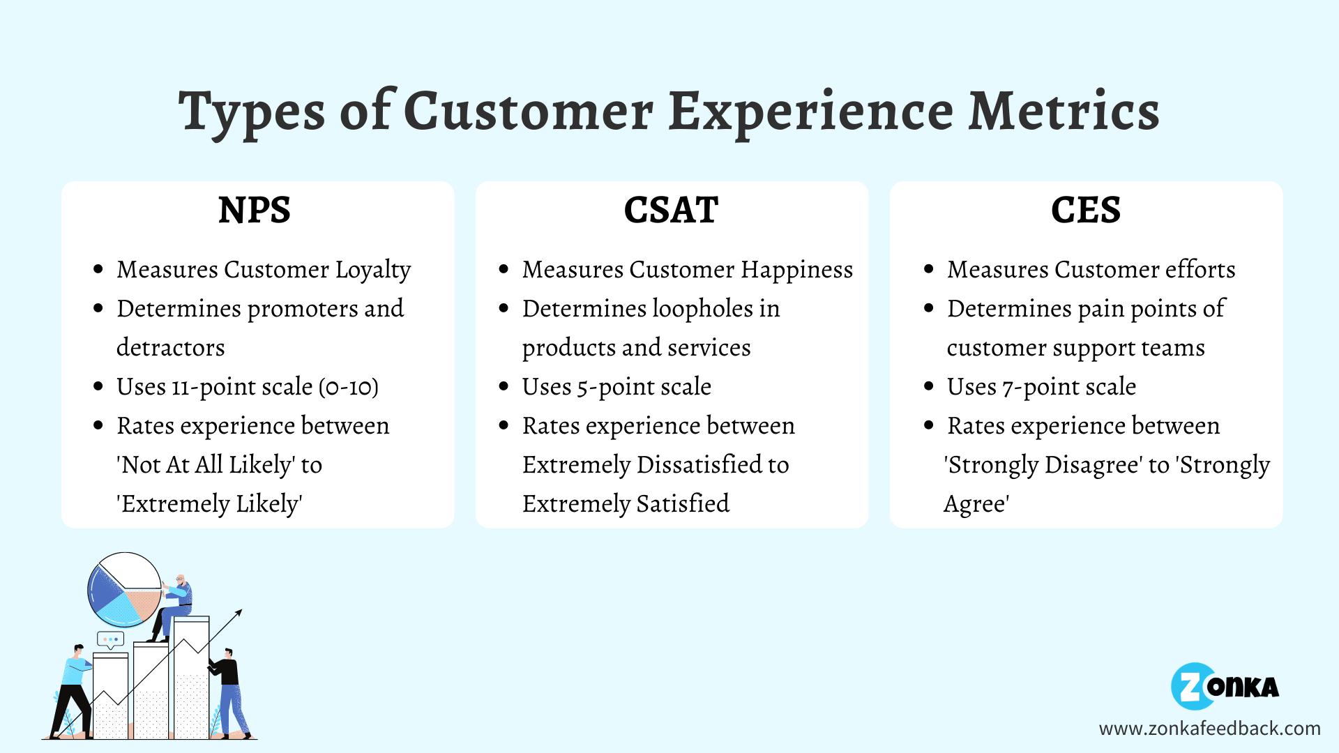 Types of CX Metrics