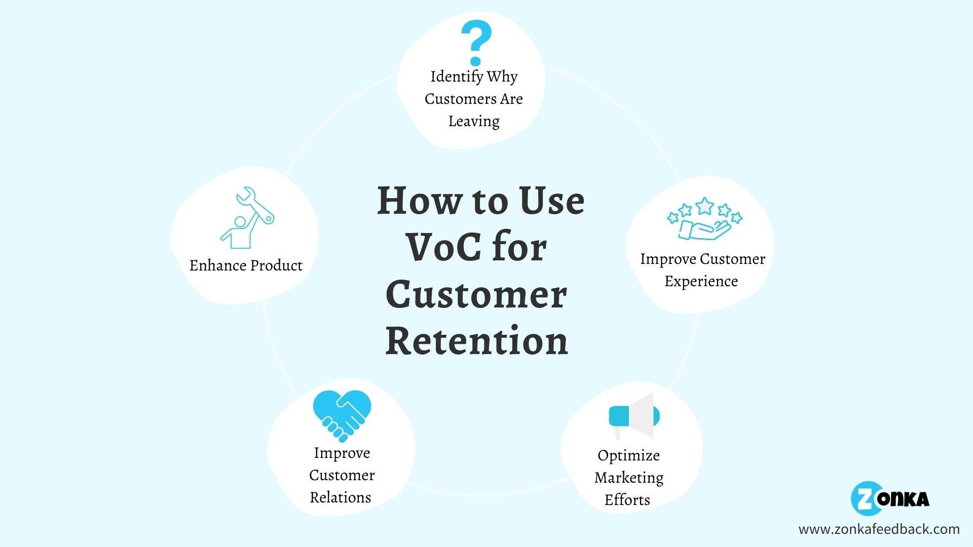 Voice of Customer for customer retention