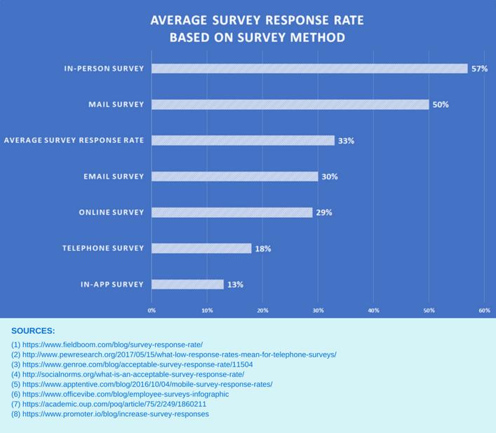 average-survey-response-rate-2
