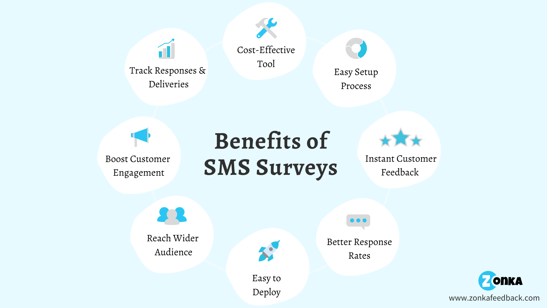 benefits-of-sms-surveys