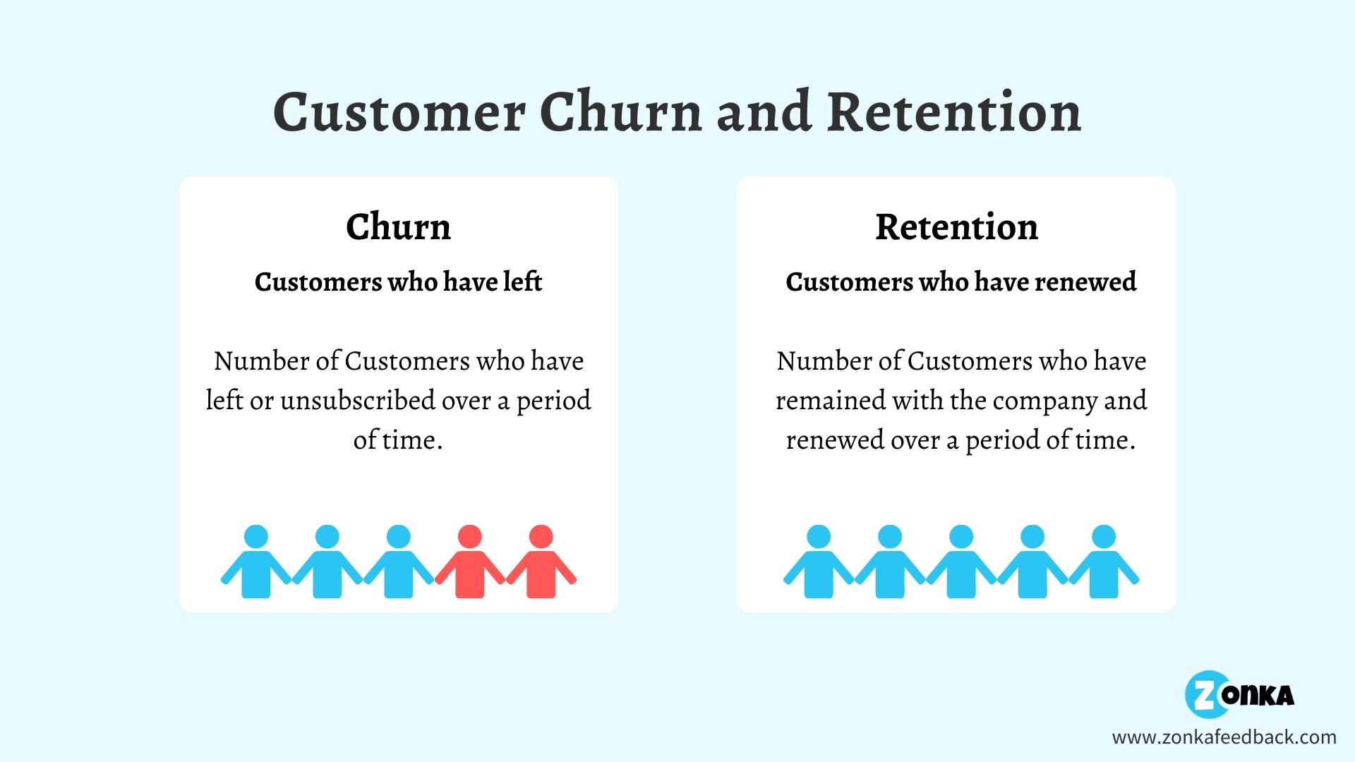 difference-between-customer-churn- and-retention