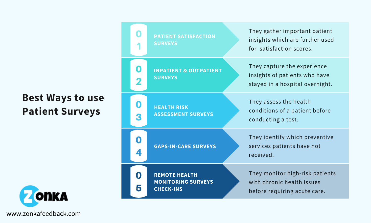 methods-to-use-patient-surveys
