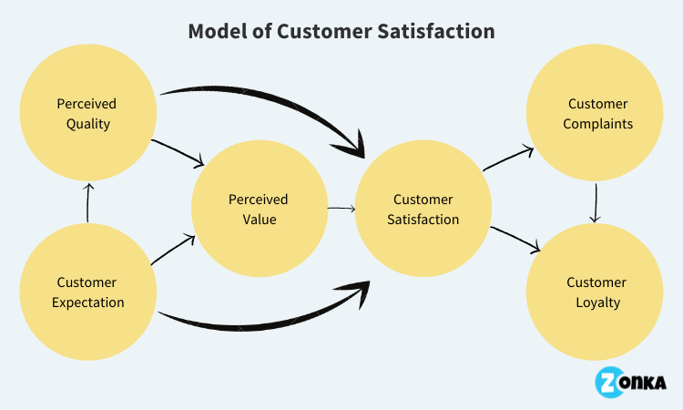 model-of-customer-satisfaction