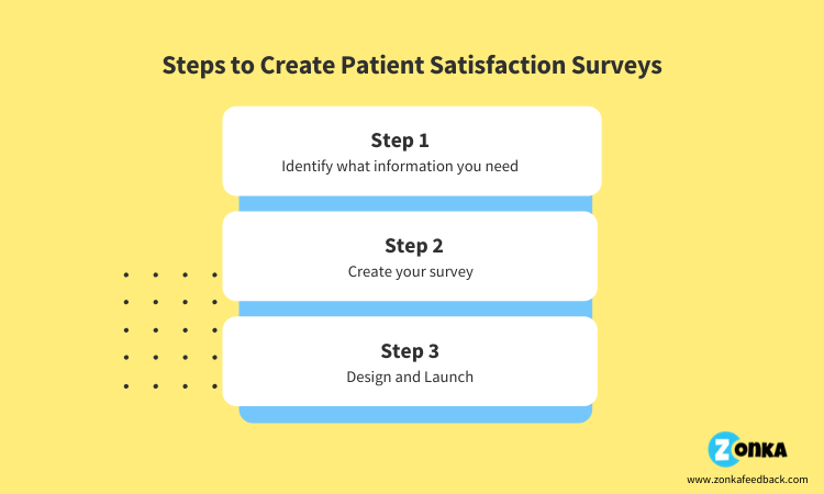 steps-to-create-patient-satisfaction-surveys