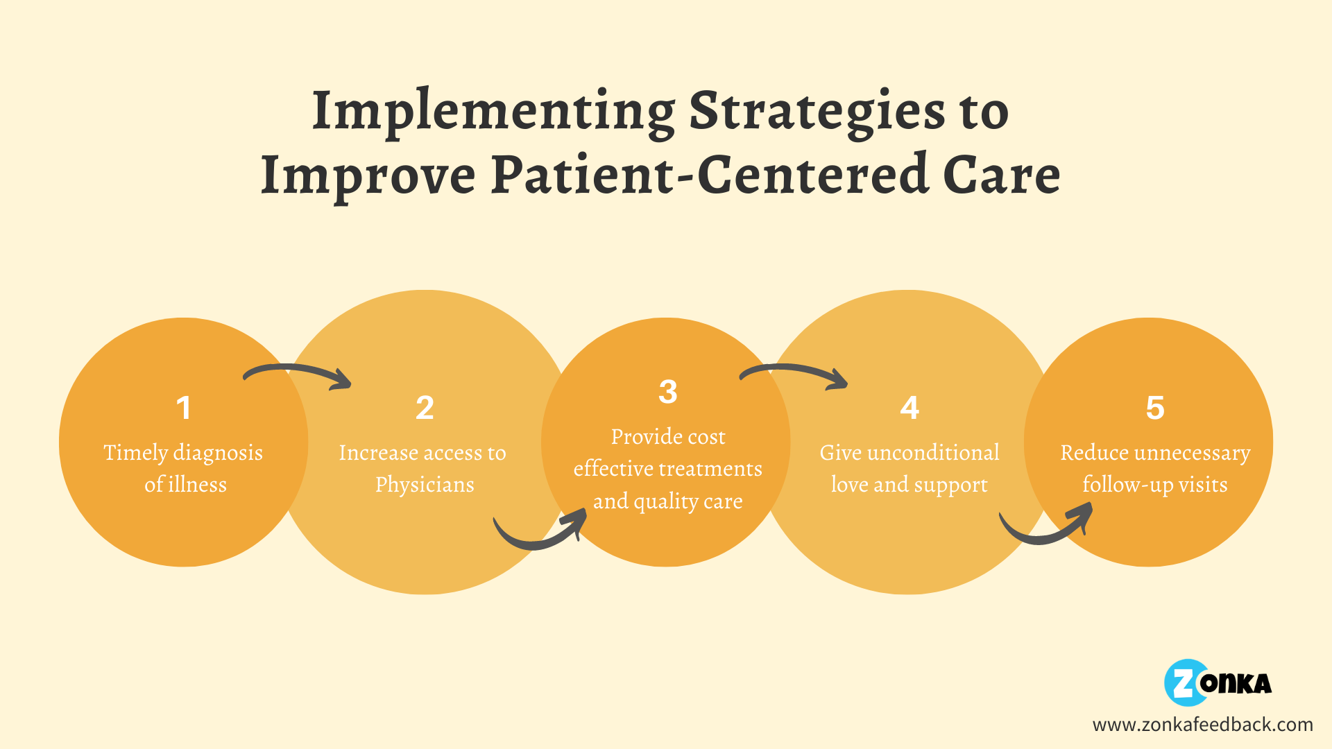 tips-to-improve-patient-care