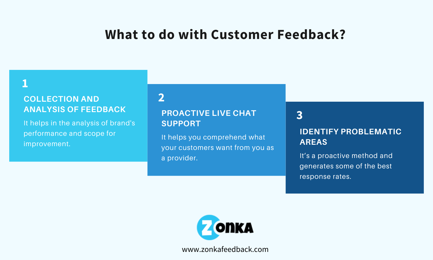 what-to-do-with-customer-feedback-2