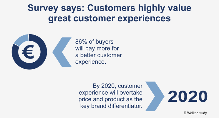 Value Great Customer Experience