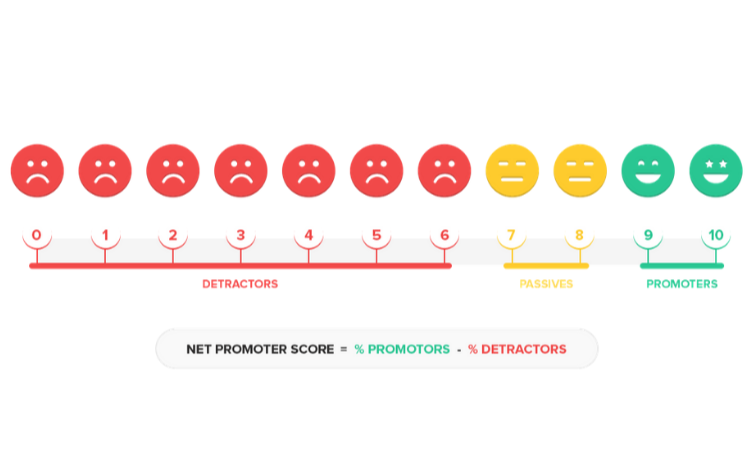 4 Innovative Things You Can Do From Your Net Promoter Score