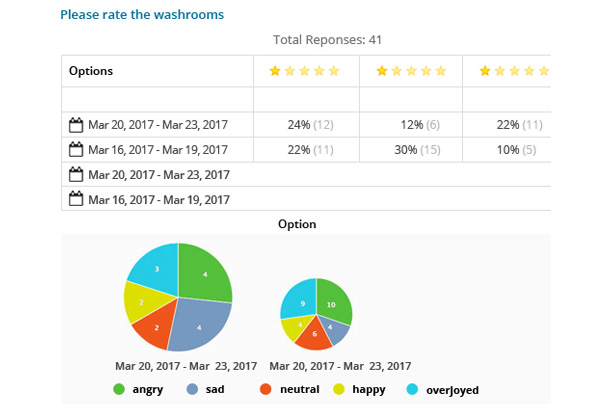 Airport-Passenger-Feedback-Rating-Report