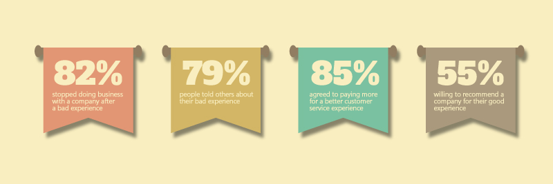 The breakdown of investments in Customer Experience Management