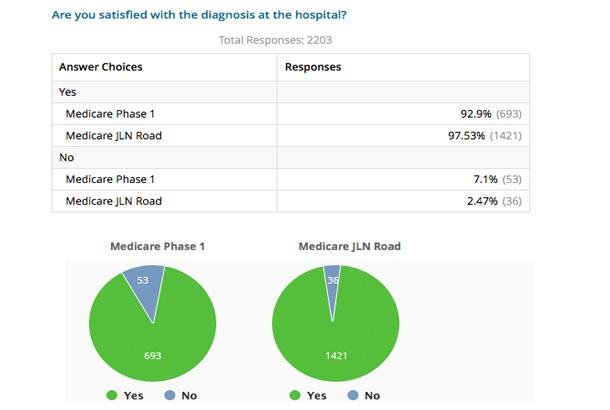 Hospital-Feedback-Rating-Report
