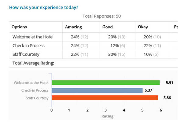 Hotel-Customer-Experience-Survey-Report