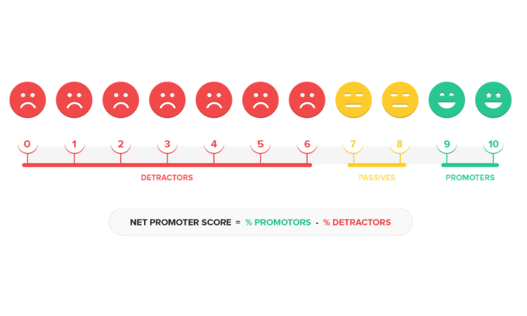 How to Calculate the Net Promoter Score®? (The NPS® Calculation & Formula)
