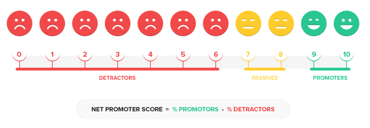 Net-Promoter-Score-calculation