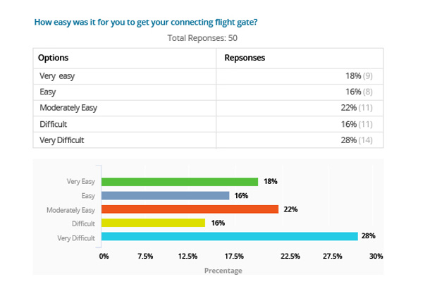 Passenger-experience-survey-report-for-airports