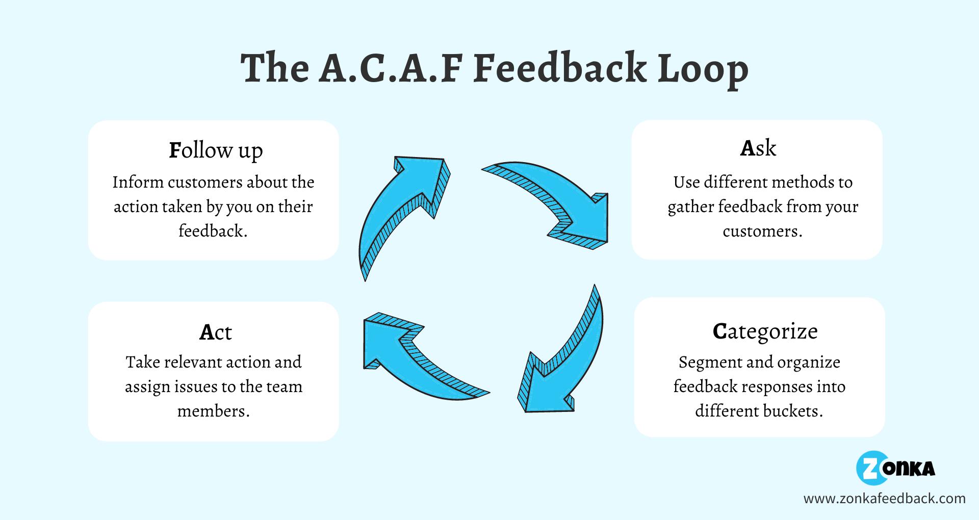 The A.C.A.F Feedback Loop