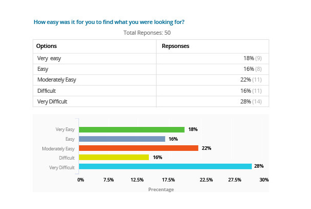 customer-experience-survey-report-for-retail