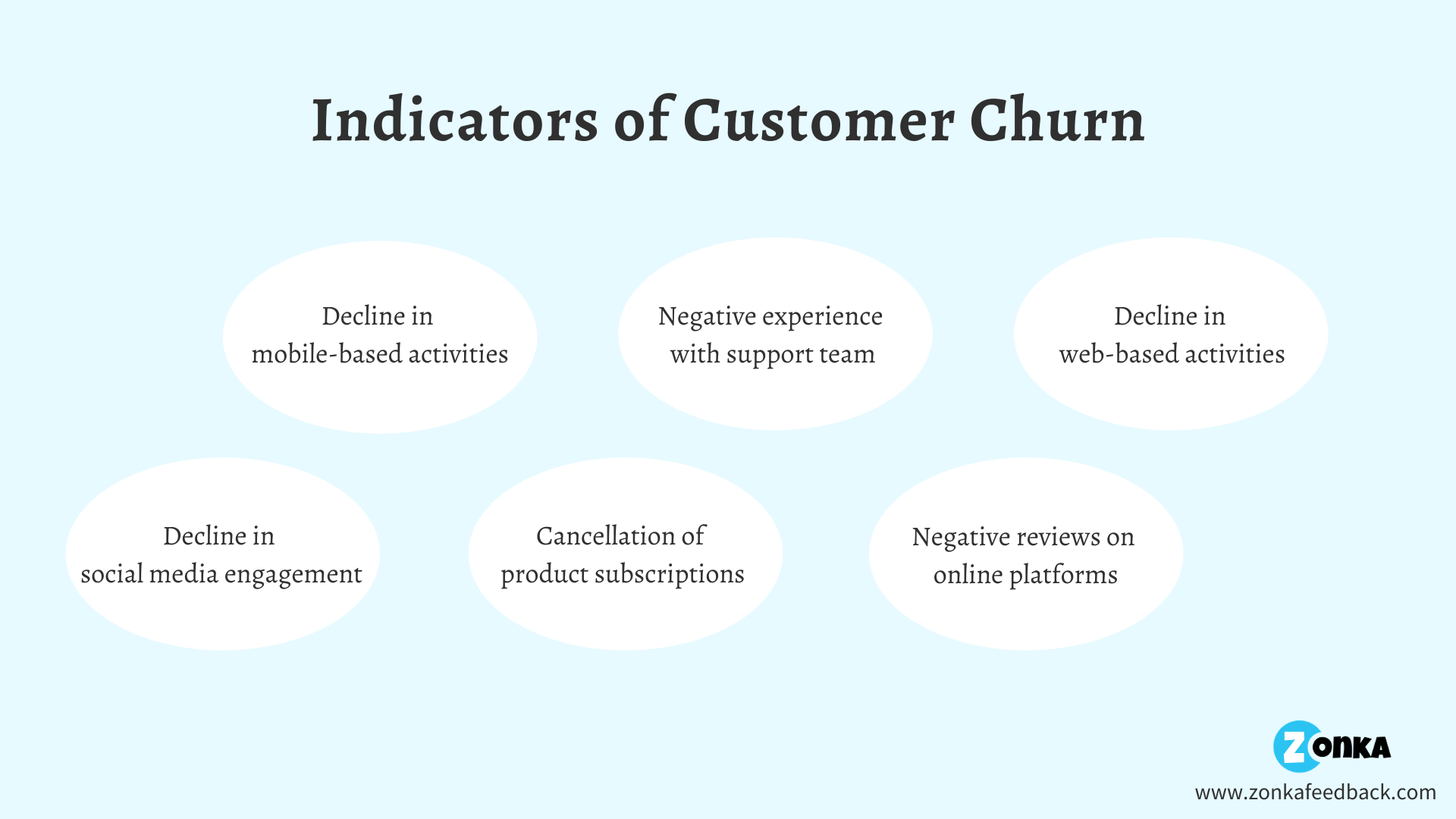indicators-of-customer-churn