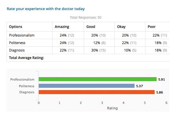 patient-satisfaction-survey-report-for-hospitals