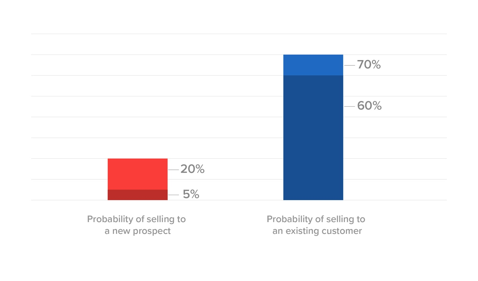 probability-of-selling-to-new-prospect-vs-existing-customer